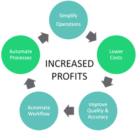Small business accounting workflow chart